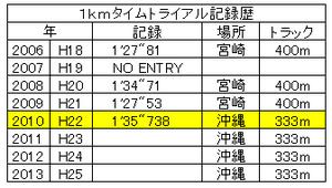 Trackrace1kmtime